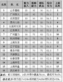 中超实力榜:鲁京夹击恒大 负分泰达压申花(图)