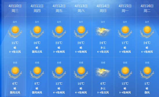 东莞天气预报一周_济南本周六最高温可达28℃(组图)-搜狐滚动