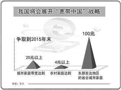 寬帶中國戰略實施方案_寬帶中國戰略實施方案_國務院關于印發寬帶中國戰略及實施方案的通知