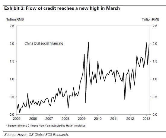 融资gdp_央行官员 新增信贷已不能全面反映社会融资总量