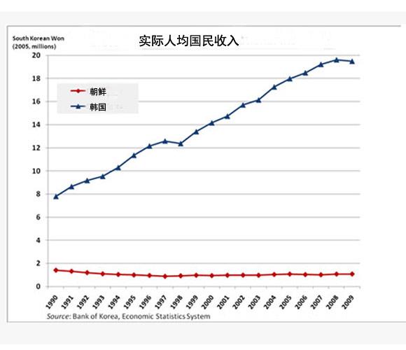 2000年人均工资_韩国人均工资