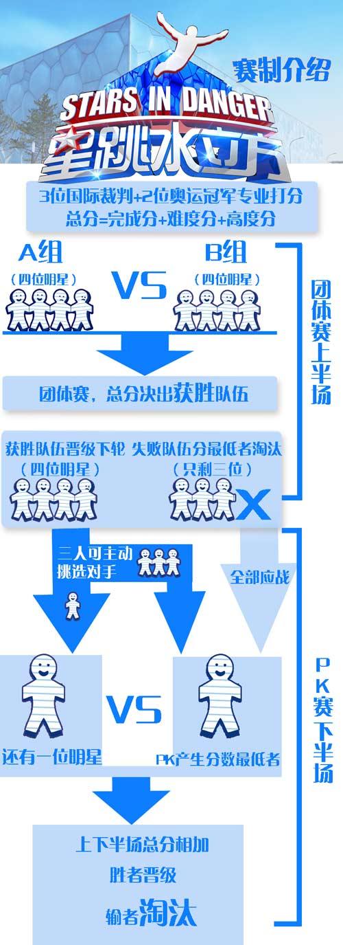江苏卫视《星跳水立方》赛制介绍