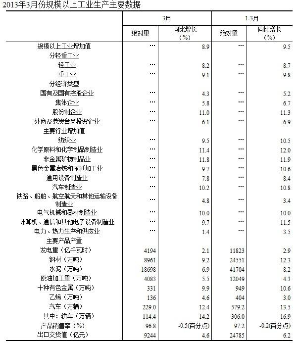 分经济类型看,3月份,国有及国有控股企业增加值同比增长4.3 %,集体企业增长5.8%,股份制企业增长11.0 %,外商及港澳台商投资企业增长6.1%。