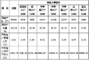 """按收入等级分我国城镇居民家庭基本情况(2011年)。根据《中国统计年鉴2011》""""10-7城镇居民家庭基本情况(2011年)""""整理。"""