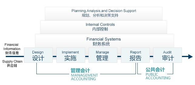 现在什么行业最热门_管理会计师—21世纪新兴热门职业(组图)
