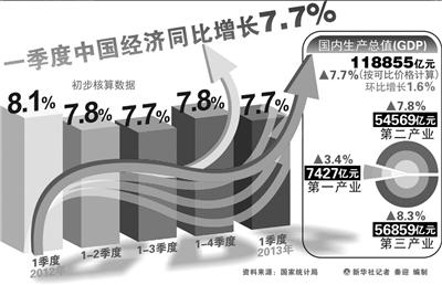 一季度我国GDP增速降至7.7%