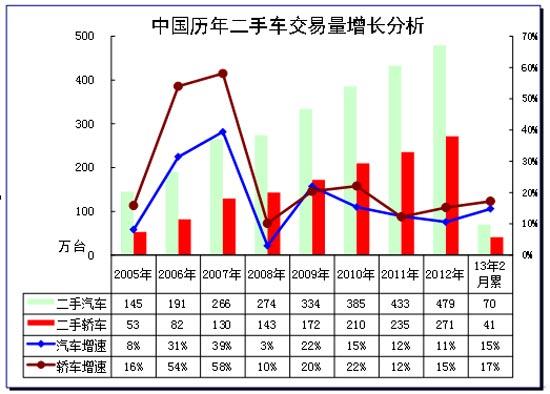 图表 2汽车05-2012年二手车表现对比分析  单位  万台,%