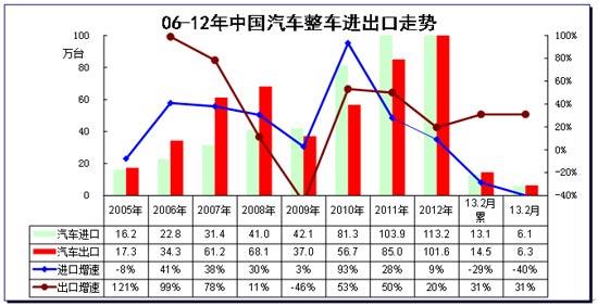 图表 5中国汽车05-2012年进出口表现对比分析  单位  万台,%