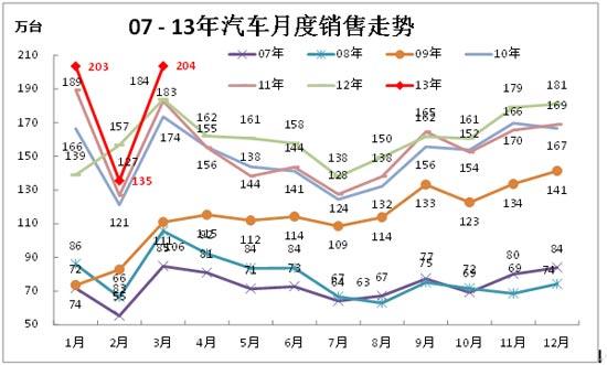 图表 7中国汽车厂家04-2012年销售走势