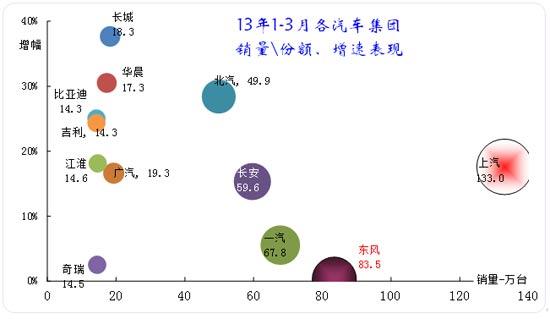 图表 10主要汽车集团2013年累计销量同比12年同期增长分析