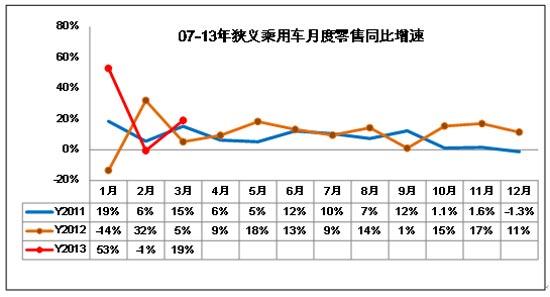 图表 18中国狭义乘用车零售增速对比分析