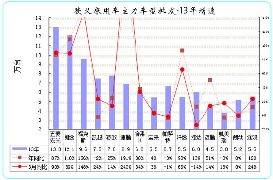 图表 23狭义乘用车主力品牌市场的月度市场表现