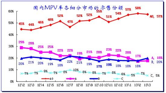 图表 29MPV细分市场月度态势