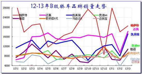 图表 44轿车B级车市场10-11年走势
