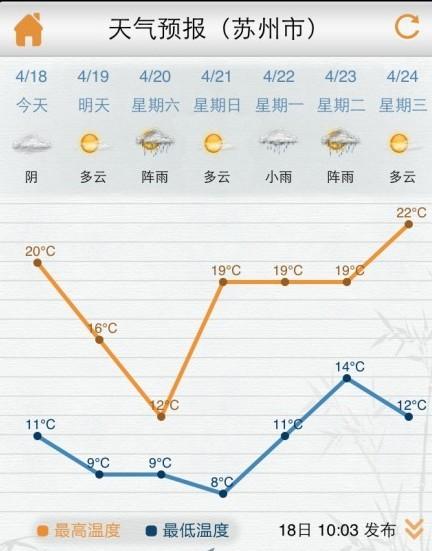 苏州天气预报,周末最低8度.-苏城一周经历 四季变换 市民直呼 受不了