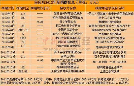宗庆后2012年度捐赠信息