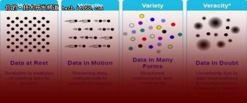 大数据的4V