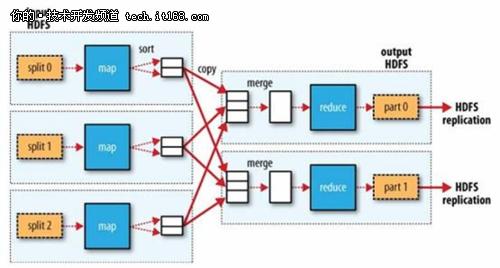 1. 任务分配Server不会将信息Push到计算Node,而是让计算Node通过心跳去Pull任务。避免分配Server 负担过重。早期版本的缺省值是每隔三秒,后来调低了。