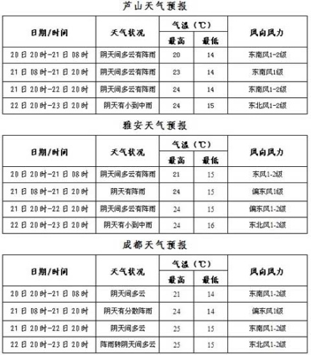 四川地震灾区道路交通气象预报