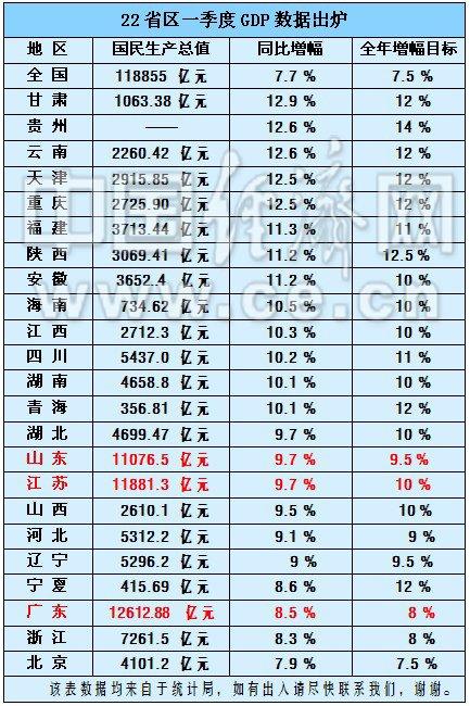 省市gdp排名_中国各省gdp排名图片