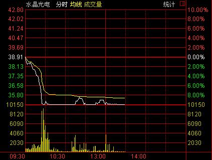 水晶光电限制性股票下周解禁 股价重挫跌停(图