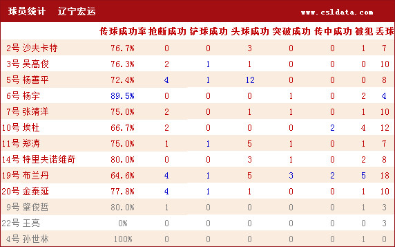 辽足VS青岛数据 中能控球队占优 埃杜火力最猛