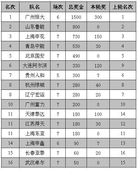00第7轮奖金榜