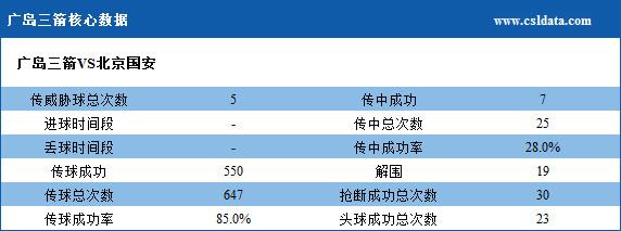 (2)广岛三箭核心数据
