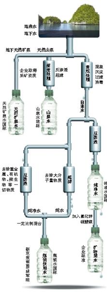 """今年3月以来,瓶装饮用水生产企业农夫山泉的""""质量门""""持续发酵。这场风波的核心,是舆论对地方标准宽松于国家标准的质疑。"""
