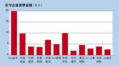 十大亏损国企 首季减亏六成(图)-搜狐证券