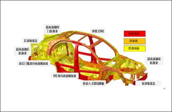 结构强韧可靠,整体厚度超越同   继承了 saab safe cage专利高清图片