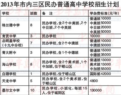 青岛私立初中18日排名学费一年高中最高13万辽宁高中报名2014图片