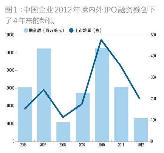 公开数据显示,2012年,仅娃哈哈集团就实现营业收入636.