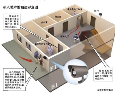 昨日,石景山警方向被窃艺术家发还被盗画作、印章等。 警方供图