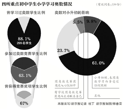 """新京报讯 5月是""""小升初""""关键时期,昨天是北京市""""小升初""""特长生报名首日,曾经占据""""证书党""""首位的奥数证书,今年似乎风头减弱。现场报名的很多家长都表示,学校特招不再看奥数证书。"""