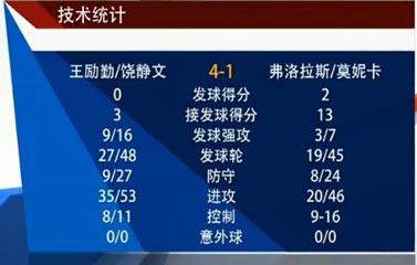 王励勤/饶静文技术统计