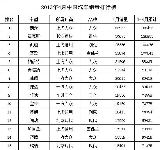 2013年4月中国汽车销量排行榜