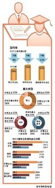 今年全国普通高校毕业生规模将达699万,比2012年增加19万人,是新中国成立以来大学毕业生最多的一年。