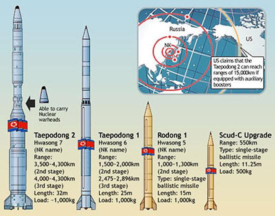 朝鲜主要弹道导弹射程介绍。