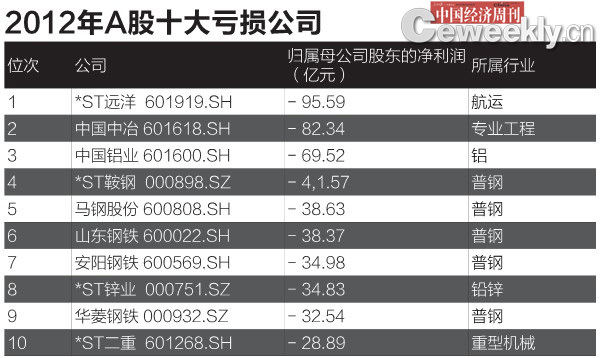 四川金顶成A股最会赚钱公司 国企被指越补贴越