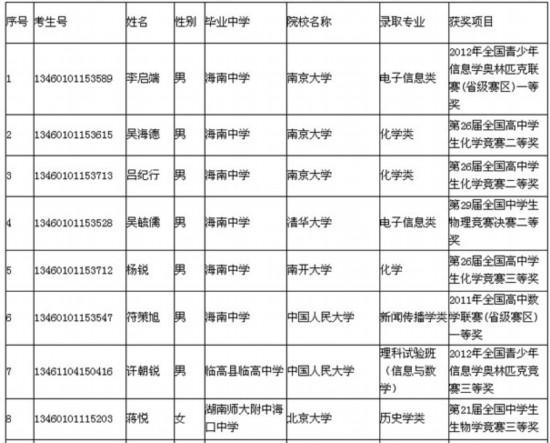 海南:37优秀学生保送北大清华等名校[附表]