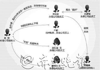 赵红霞涉不雅视频案人物关系图