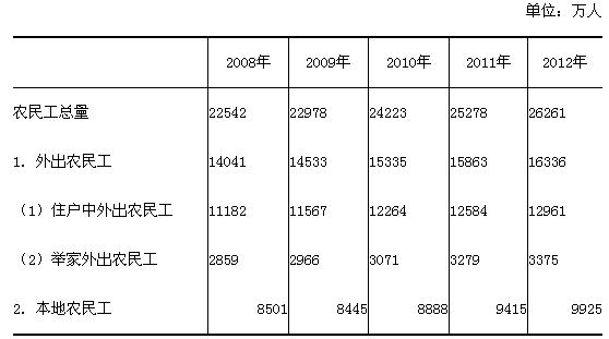 人口老龄化_农民人口总数
