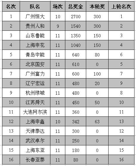 第11轮奖金榜
