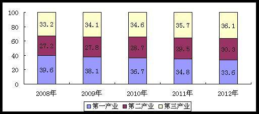 死亡俱乐部年末_2012年末全国总人口