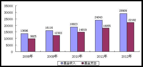 中国人口老龄化_2012年中国就业人口