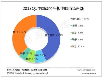 易观智库:2013年Q1季度E人E本蝉联商务平板第一