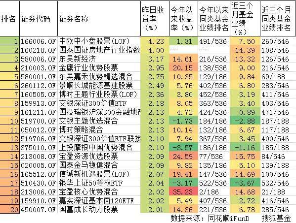 5月29日偏股型基金收益率前20名