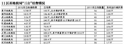 """11区县地税局公布""""三公""""经费"""