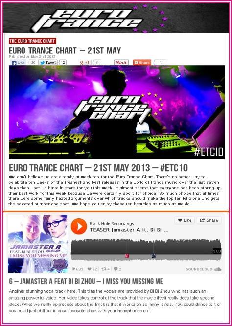 Euro Trance May 21